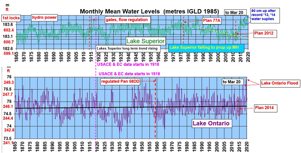 Monthly-Mean-Water-Levels