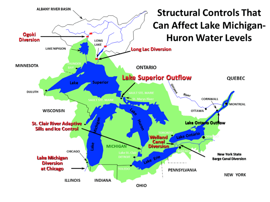 Structural Controls that can affect lake Michigan-Huron Water Levels